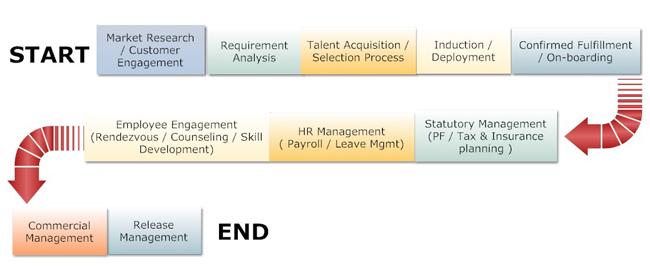 it-staffing-flow